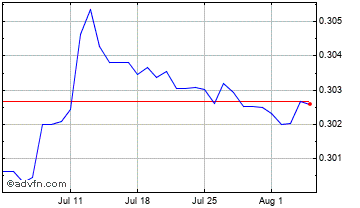 1 Month Czech Republic Koruna vs Danish  Chart