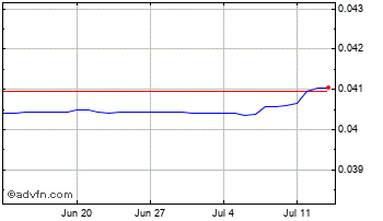 1 Month Czech Republic Koruna vs Euro Chart