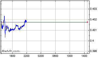 Intraday Czech Republic Koruna (B) VS Norwegian Krone Spot (Czk/Nok) Chart