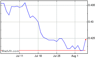 1 Month Czech Republic Koruna vs Swedish Chart