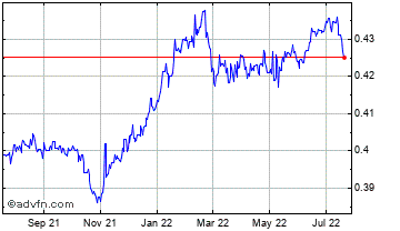 1 Year Czech Republic Koruna vs Swedish Chart