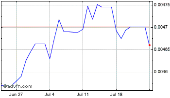 1 Month Djibouti Franc vs UK Sterling Chart