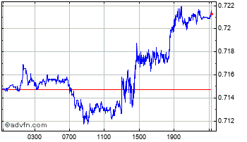 Intraday Danish Krone vs Brazil Real Chart
