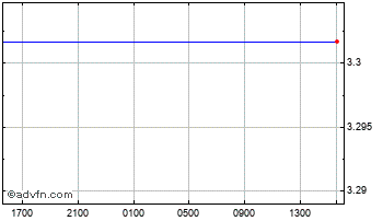 Intraday Danish Krone vs Czech Republic K Chart