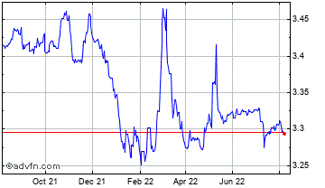 1 Year Danish Krone vs Czech Republic K Chart