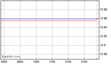 Intraday Danish Krone vs Indian Rupee Chart