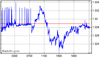 Intraday Danish Krone vs Norwegian Krone Chart