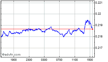 Intraday Danish Krone vs New Zealand Doll Chart