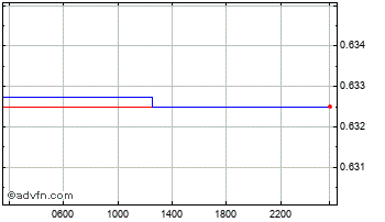 Intraday Danish Krone vs Poland Zloty Chart