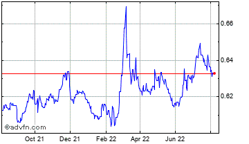 1 Year Danish Krone vs Poland Zloty Chart