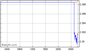Intraday Danish Krone vs New Turkish Lira Chart