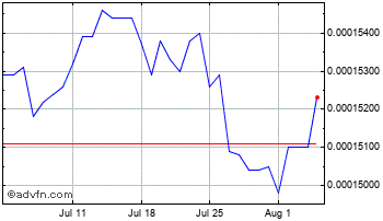 1 Month Dominican Republic Peso (B) VS Pound Sterling Spot (Dop/GBP) Chart