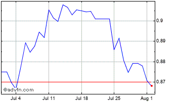 1 Month Egyptian Pound (B) VS South African Rand Spot (Egp/Zar) Chart