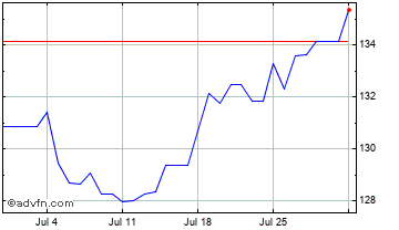 1 Month Euro vs Argentine Peso Chart
