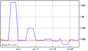 1 Month Euro vs Bulgaria Lev Chart