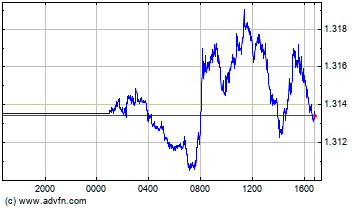 Euro vs Canadian Dollar Intraday Forex Chart
