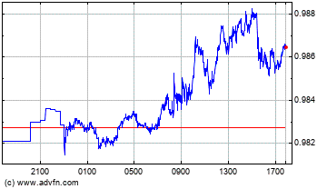 Euro vs Swiss Franc Intraday Forex Chart