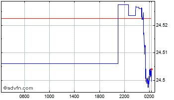 Intraday Euro vs Czech Republic Koruna Chart