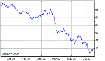 1 Year Euro vs Dominican Republic Peso Chart