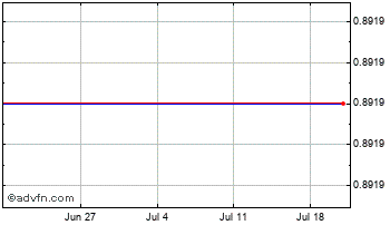 1 Month Euro vs Falkland Islands Pound Chart