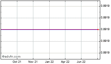 1 Year Euro vs Falkland Islands Pound Chart