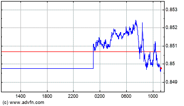 Euro vs UK Pound Sterling Intraday Forex Chart