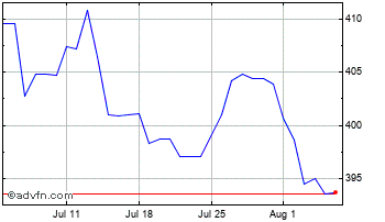 1 Month Euro vs Hungary Forint Chart