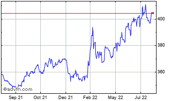 1 Year Euro vs Hungary Forint Chart
