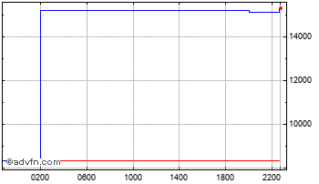 Intraday Euro vs Indonesian Rupiah Chart