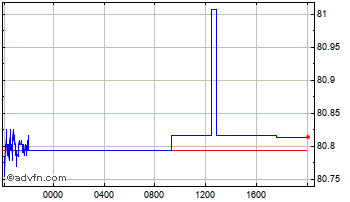 Intraday Euro vs Indian Rupee Chart