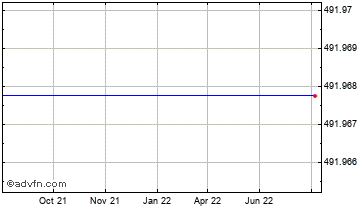 1 Year Euro vs Comoros Franc Chart