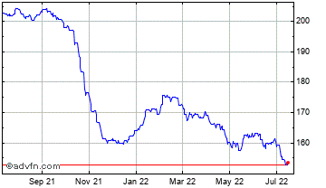 1 Year Euro vs Liberia Dollar Chart
