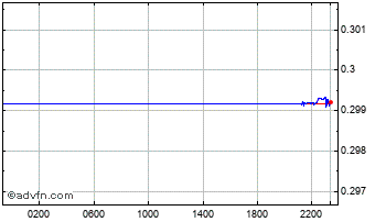 Intraday Euro vs Maltese Lira Chart