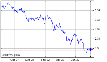 1 Year Euro vs Maltese Lira Chart