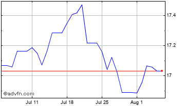 1 Month Euro vs Namibia Dollar Chart