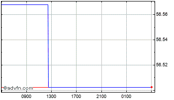 Intraday Euro vs Philippines Peso Chart