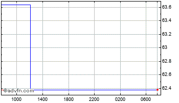 Intraday Euro vs Russian Ruble Chart
