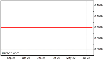 1 Year Euro vs ST Helena Pound Chart