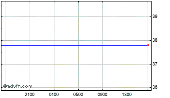 Intraday Euro vs Ukraine Hryvnia Chart