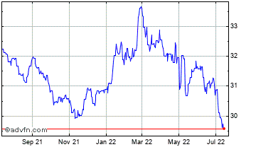 1 Year Euro vs Ukraine Hryvnia Chart