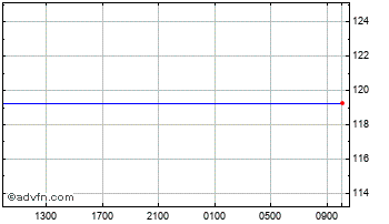 Intraday Euro vs French Polynesia Franc Chart