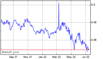 1 Year Fijian Dollar vs United States D Chart