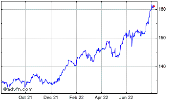 1 Year UK Sterling vs Argentine Peso Chart