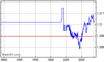 Intraday UK Sterling vs Bermuda Dollar Chart