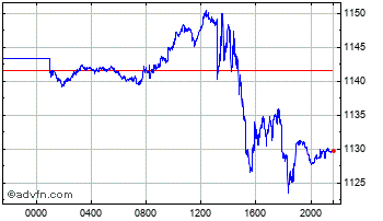 Intraday UK Sterling vs Chilean Peso Chart