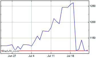 1 Month UK Sterling vs Chilean Peso Chart