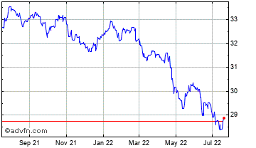 1 Year UK Sterling vs Cuba Peso Chart
