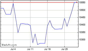 1 Month UK Sterling vs Guinea Republic F Chart