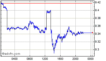 Intraday UK Sterling vs Guatemala Quetzal Chart