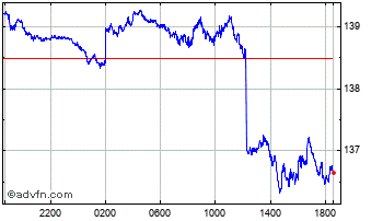 Intraday UK Sterling vs Haiti Gourde Chart